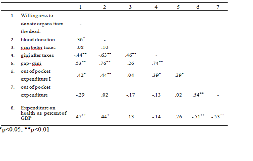 Figure 1 Table 1: A matrix of correlations between state expenditure on health and willingness to donate organs from the deceased