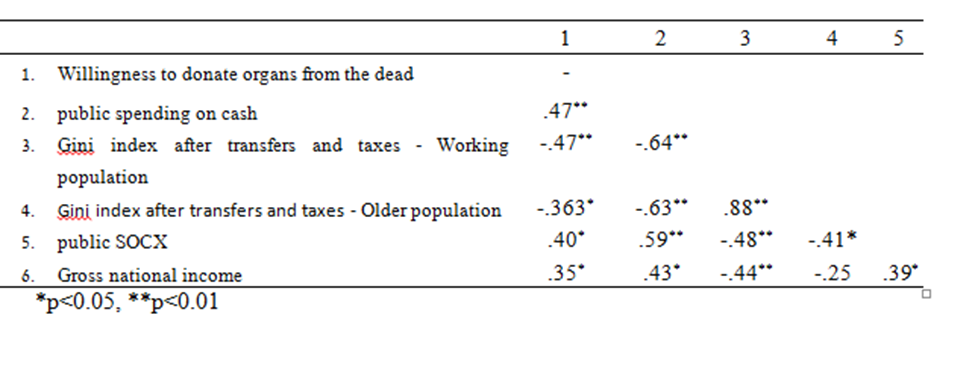 Figure 2 Table 2 - Correlation matrix between cash expenditure, Gini index after tax transfers and public social expenses, and willingness to donate organs from the deceased