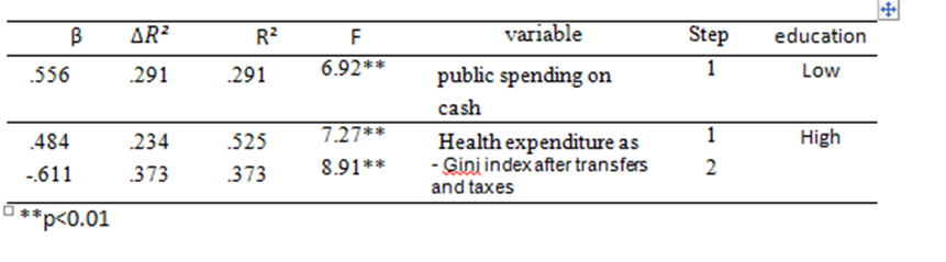 Figure 4 Table 4: Regression in steps to predict willingness to donate organs from the deceased by predictors, donated blood units, gap in the Gini index, expenditure from the pocket, health expenditure, GNI, Gini index after tax transfer.